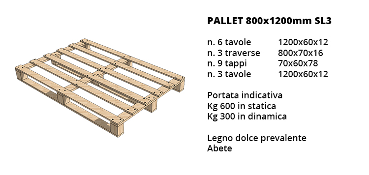 Pallets 800X1200mm SL3